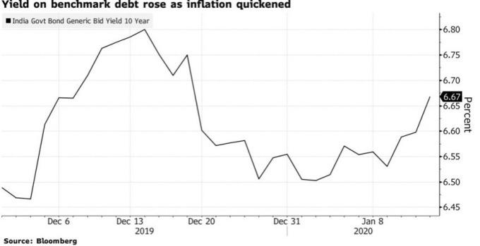 儘管印度央行積極「扭轉操作」,但十年期公債仍然攀高。(圖:Bloomberg)