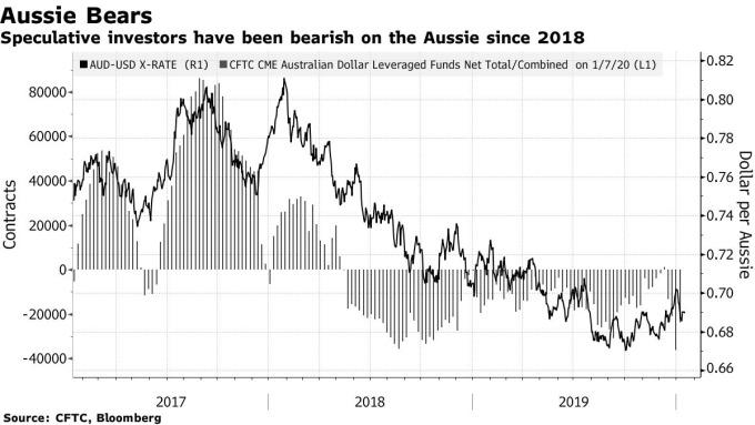 澳幣自 2018 年以來一路下挫 (圖表取自彭博)