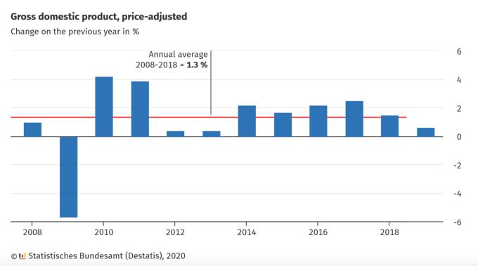 德國 2019 年 GDP 增長創 6 年最低 (圖:德國聯邦統計局)