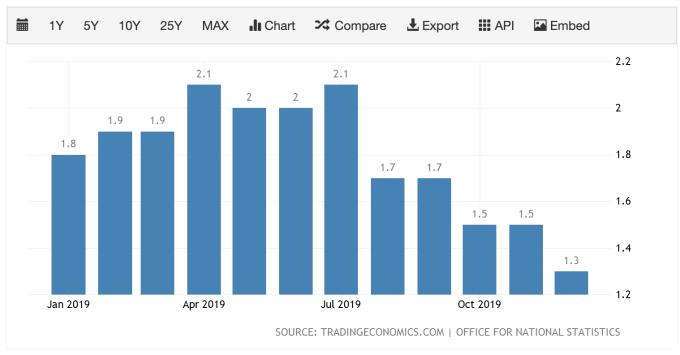 英國 12 月 CPI 報 1.3%,為近三年最低 (圖:TradingEconomics)