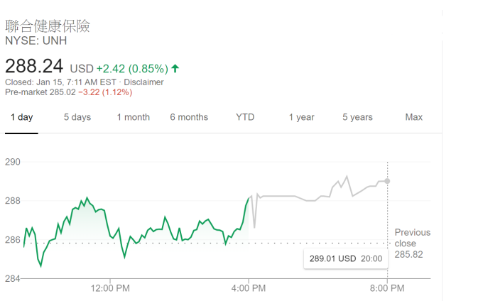 聯合健康股價走勢 (圖片:谷歌)