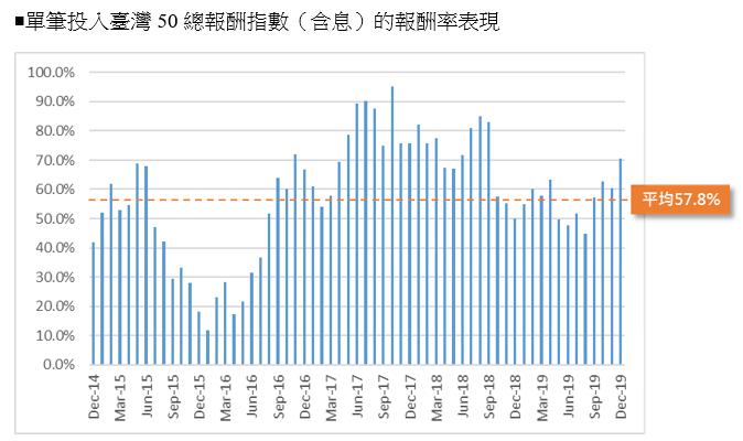 資料來源:彭博資訊,元大投信整理 2020/1