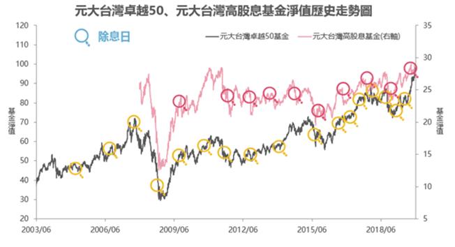 資料來源:元大投信整理,2019/12/31。統計區間:2003/06/25-2019/12/31。
