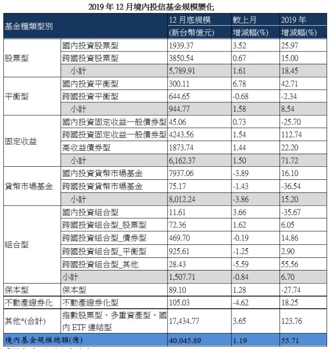 資料來源:投信投顧公會,富蘭克林華美投信整理,2020/01/15 公布,統計至 2019 年 12 月底止。