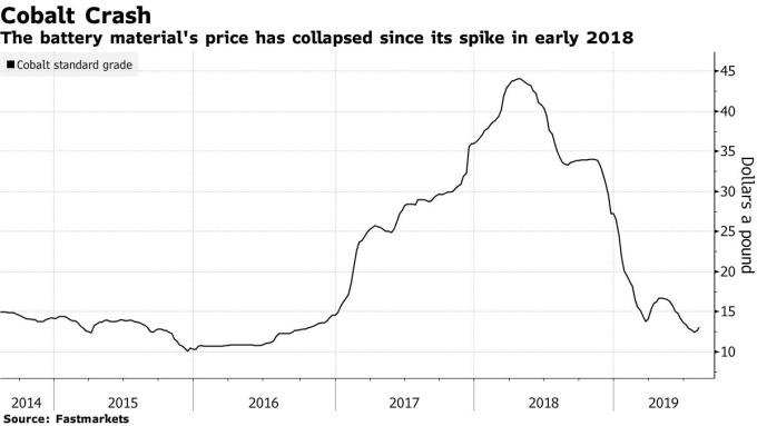 鈷價走勢圖 (2014 年至今表現) 圖片:Bloomberg