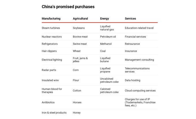 中國同意向美採購的產品與服務項目 (包括但不限於)