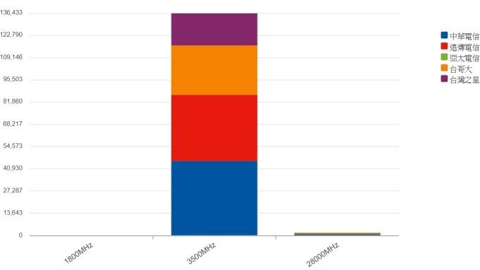 歷經共261回合結標總標金1380.81億元。(圖:取自NCC官網)