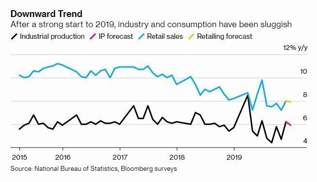 中國零售業與工業活動放緩 (圖片: 彭博社)