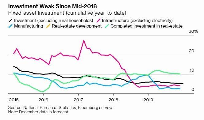 中國固定資產投資從 2018 年放緩 (圖片: 彭博社)
