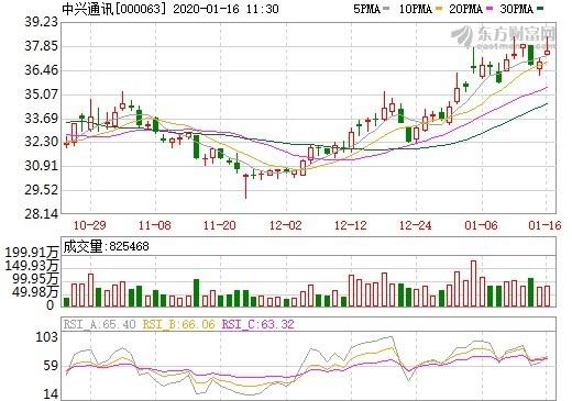 資料來源:東方財富網,中興通訊股價日線走勢