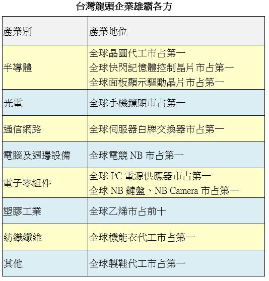 資料來源: 元大投信整理, 2019/12/31