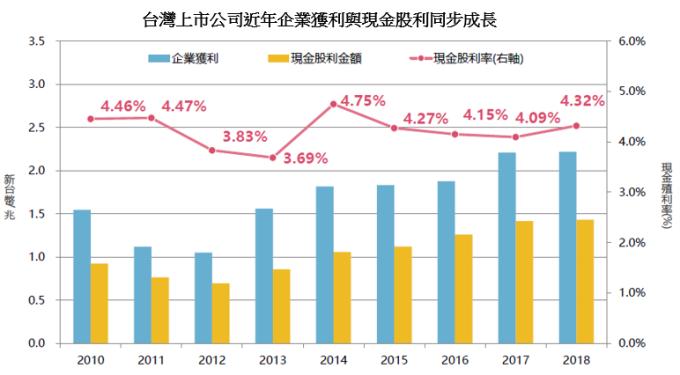 資料來源:彭博資訊、元大投信整理,2019/12/31。