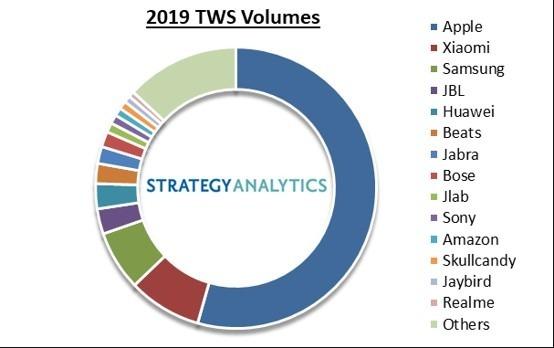 資料來源: Strategy Analytic