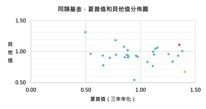 資料來源:MorningStar,「鉅亨買基金」整理,績效以美元計算,資料截止 2019/12/31,晨星全球大型成長股票類別中台灣核備可銷售的主級別基金資料統計而得。此資料僅為歷史數據模擬回測,不為未來投資獲利之保證,在不同指數走勢、比重與期間下,可能得到不同數據結果。
