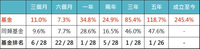 資料來源:MorningStar,「鉅亨買基金」整理,績效以美元計算,同類基金是晨星全球大型成長股票類別中台灣核備可銷售的主級別基金的中位數,基金參考指標為 MSCI 全世界股票淨報酬指數,資料截至 2019/12/31。基金成立日為 2010/11/30。此資料僅為歷史數據模擬回測,不為未來投資獲利之保證,在不同指數走勢、比重與期間下,可能得到不同數據結果。