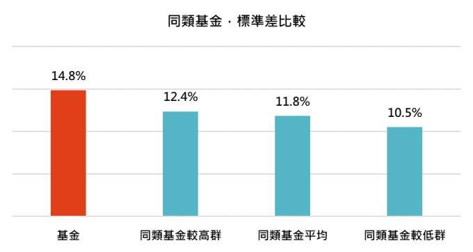 資料來源:MorningStar,「鉅亨買基金」整理,資料期間 2016/12/31 - 2019/12/31,晨星全球大型成長股票類別中台灣核備可銷售的主級別基金資料統計而得。表中同類基金領先群、平均表現和落後群以同類組夏普值前 25%、中位數和後 25% 百分位數計算而得。此資料僅為歷史數據模擬回測,不為未來投資獲利之保證,在不同指數走勢、比重與期間下,可能得到不同數據結果。
