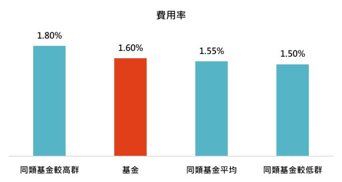 資料來源:MorningStar,「鉅亨買基金」整理,資料截止 2019/12/31,晨星全球大型成長股票類別中台灣核備可銷售的主級別基金資料統計而得。表中同類基金領先群、平均表現和落後群以同類組費用率前 25%、中位數和後 25% 百分位數計算而得。此資料僅為歷史數據模擬回測,不為未來投資獲利之保證,在不同指數走勢、比重與期間下,可能得到不同數據結果。