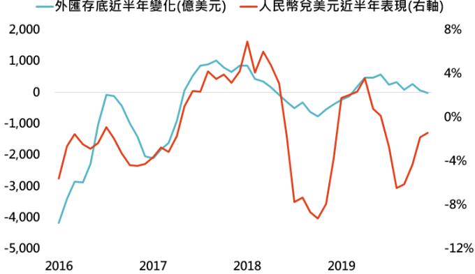 資料來源:Bloomberg,「鉅亨買基金」整理,資料日期: 2020/1/14。此資料僅為歷史數據模擬回測,不為未來投資獲利之保證,在不同指數走勢、比重與期間下,可能得到不同數據結果。