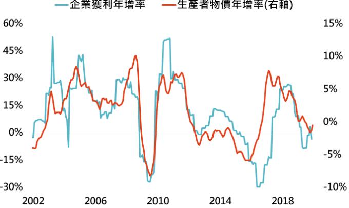 資料來源:Bloomberg,「鉅亨買基金」整理,採 MSCI 中國指數,資料日期: 2020/1/14。此資料僅為歷史數據模擬回測,不為未來投資獲利之保證,在不同指數走勢、比重與期間下,可能得到不同數據結果。