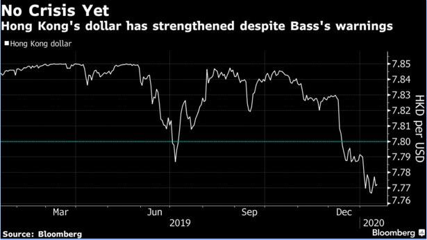 美元兌港幣走勢圖 (圖: Bloomberg)