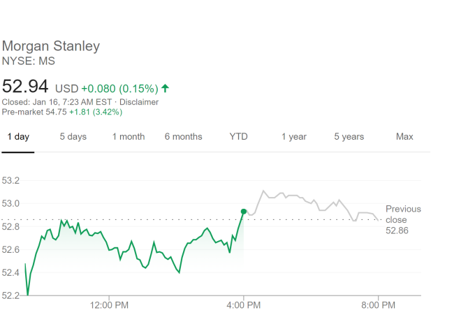 大摩股價走勢 (圖片:谷歌)