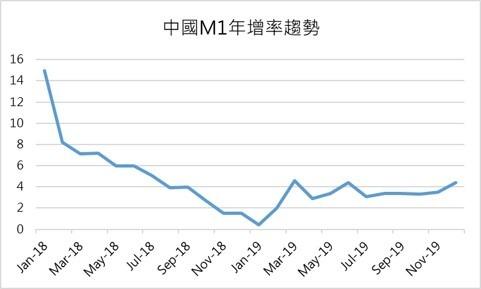 資料來源:中國統計局,鉅亨網製圖