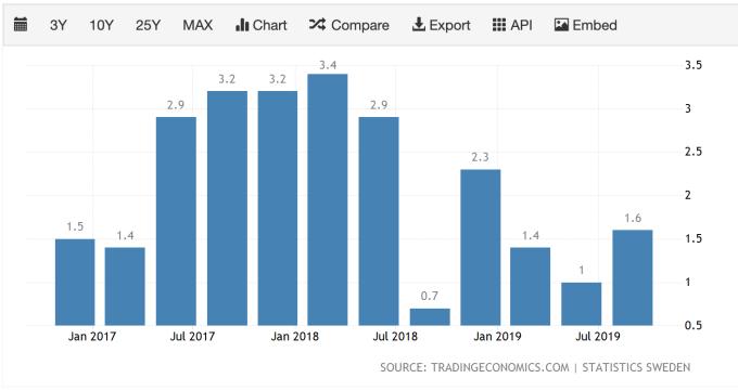瑞典經濟增長 (圖:TradingEconomics)