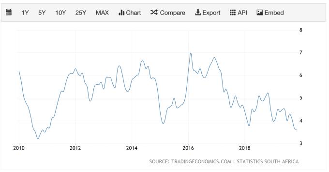 南非通膨率已降至2010年12月以來最低水平 (圖:TradingEconomics)