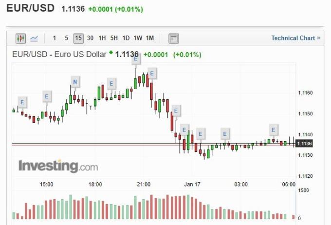 歐元兌美元匯率 (圖片: investing)