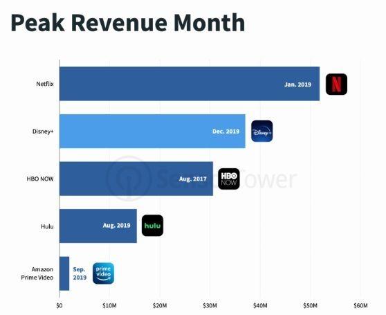 迪士尼 12 月營收高峰占了 Netflix 1 月營收的 71%(圖片: Techcrunch)