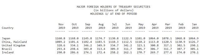 資料來源:美國財政部