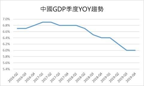 率 gdp 成長