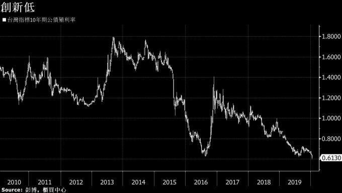 台債十年期公債殖利率 圖片:Bloomberg