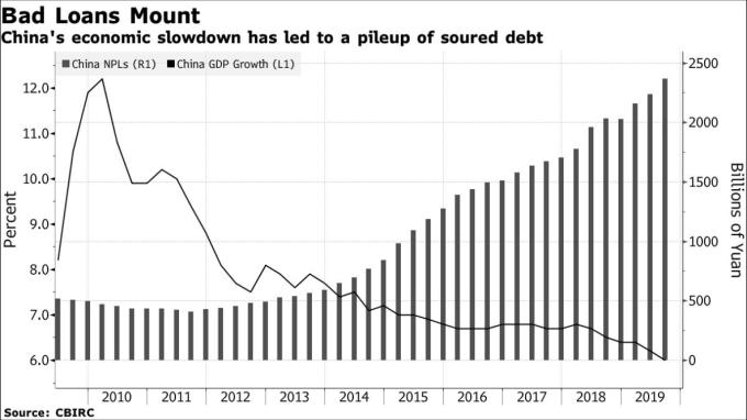 中國 GDP 成長率 (左欄) 正尋求保 6,同時不良貸款額 (右欄) 正再創歷史紀錄 (圖: Bloomberg)