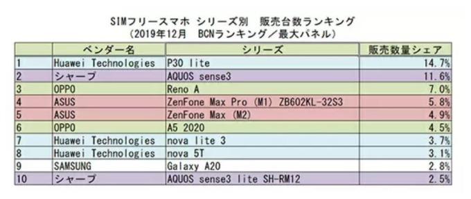 日本 2019 年 12 月 SIM Free 手機排行 (圖片來源:BCN)