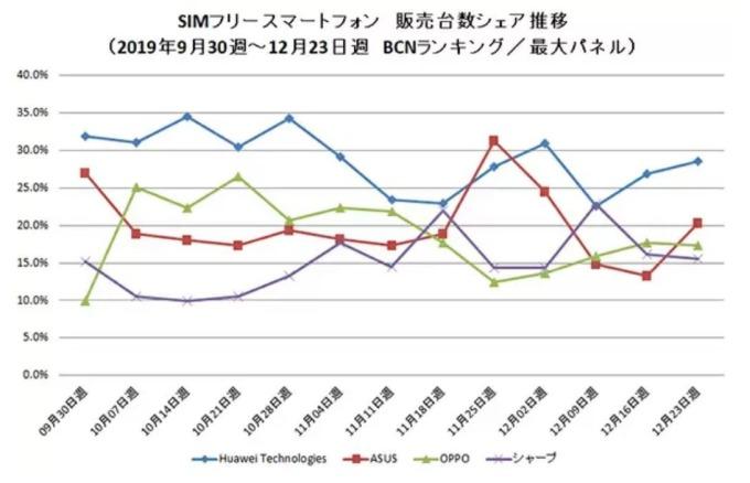 日本 2019 年 Q4 各週 SIM Free 手機排行變化 (圖片來源:BCN)