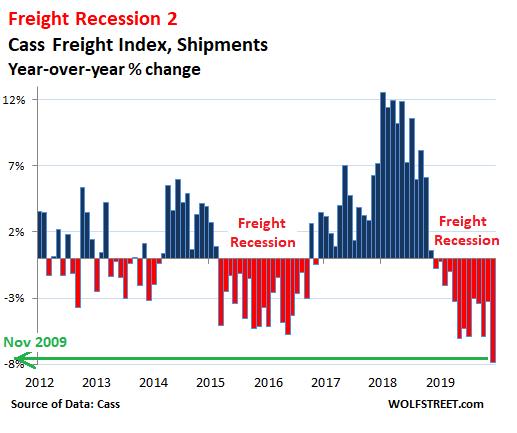 美國 2019 年 12 月貨運量年減 7.9%(圖片:wolfstreet)