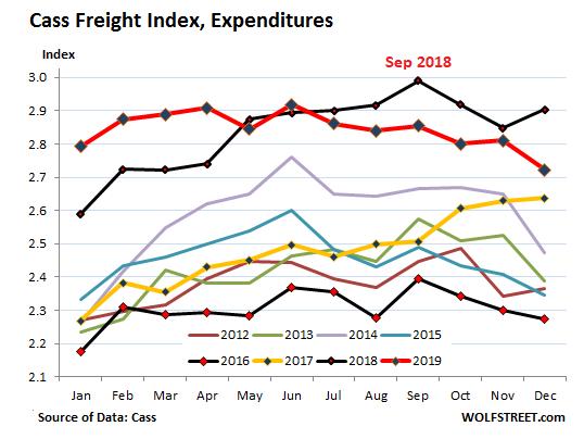 2018 年和 2019 年的貨運總支出處在高位 (圖片:wolfstreet)