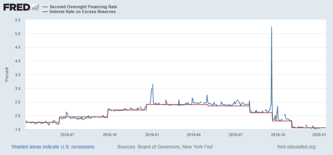 Repo rate(來源:紐約 Fed)