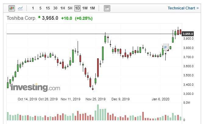 東芝股價走勢日線圖 (圖片:Investing.com)