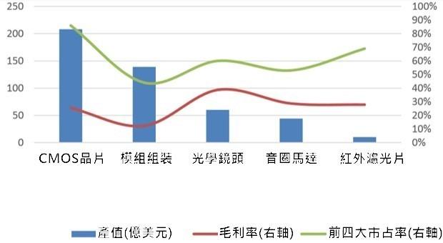 (資料來源: Yole) 鏡頭各零組件產值、毛利率與產業集中度情況