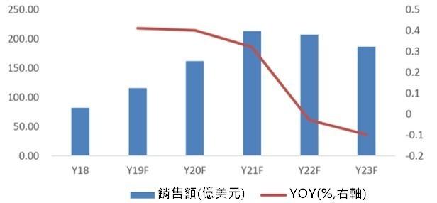 (資料來源: 群智諮詢) 2018~2023 年全球智慧手機鏡頭感測器銷售額趨勢