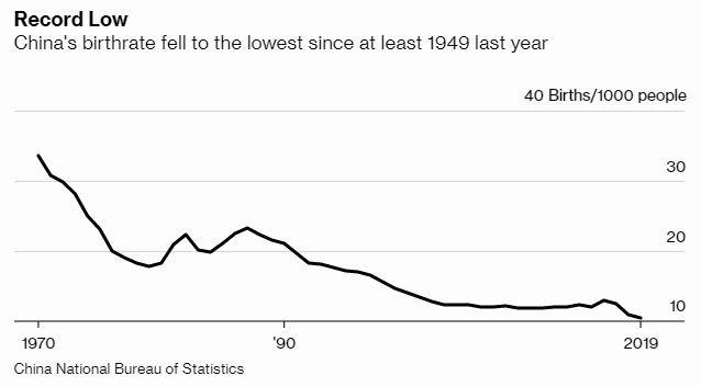 中國出生率 圖片:Bloomberg