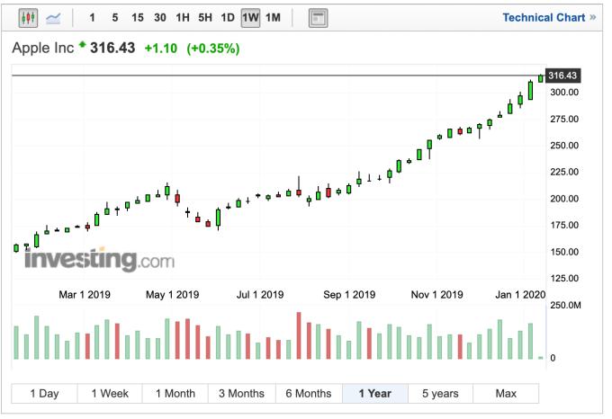 蘋果近一年股價走勢 (圖:Investing.com)