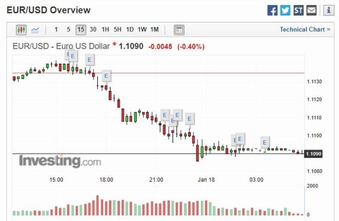 歐元兌美元 (圖片: investing)