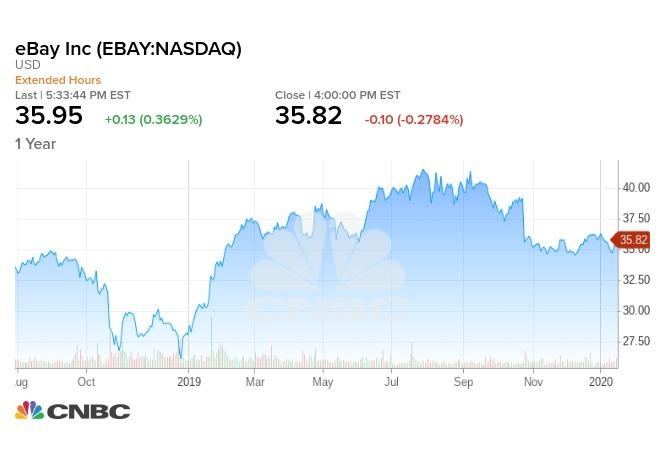 eBay過去12個月股價走勢