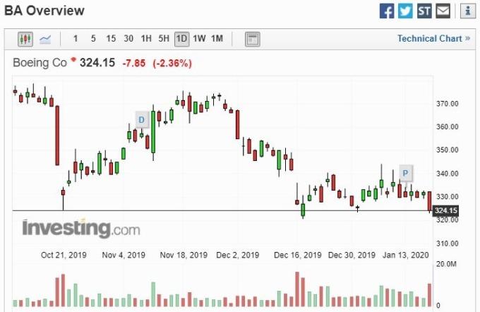 波音股價 (圖片: investing)