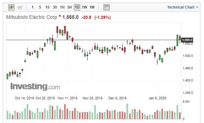 三菱電機股價走勢日線圖 (圖片:Investing.com)