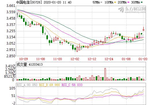 資料來源: 東方財富網, 中國電信股價日線走勢