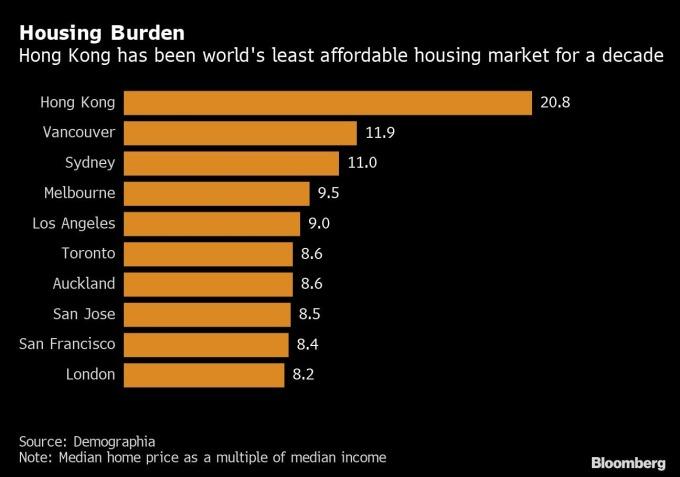 香港房價中位數佔家庭收入中位數之比重 圖片:Bloomberg